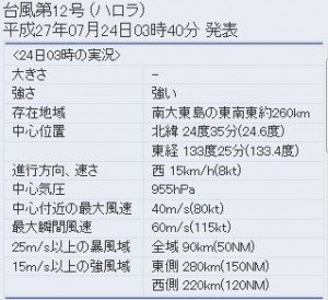 気象庁の台風12号(ハロラ)の進路予想2
