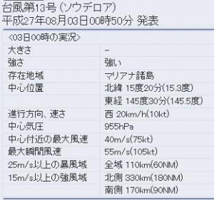 気象庁の台風13号(ソウデロア)の進路予想2