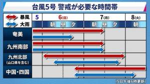 台風5号の暴風・大雨予想(2017年8月6日)