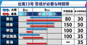 台風13号の警戒が必要な時間帯(2018/8/8)
